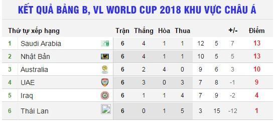thai lan phai thang nhat ban de viet tiep giac mo world cup