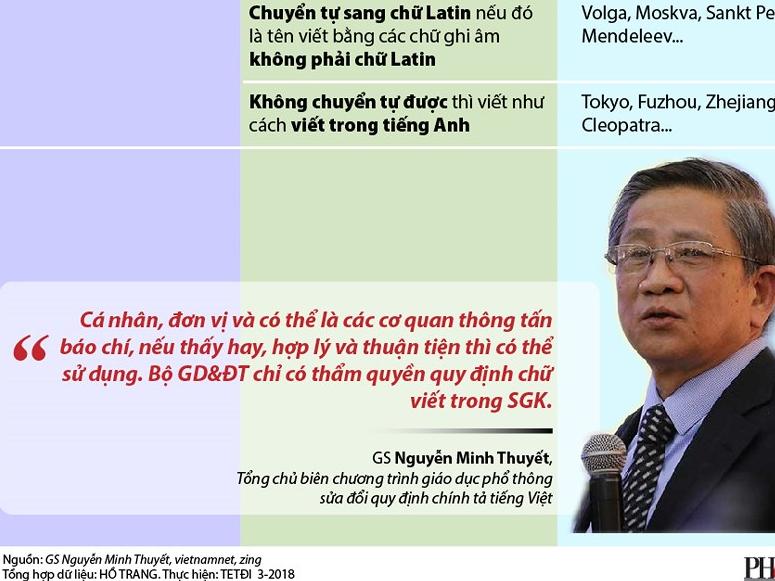 Tiếng Việt mới: Tên riêng và tiếng nước ngoài viết sao?