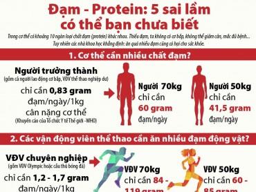 Đạm, Protein: 5 sai lầm có thể bạn chưa biết