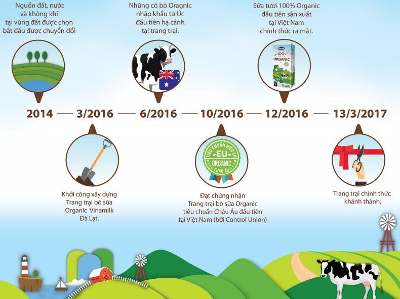 Vinamilk – tiên phong nâng tầm ngành sữa Việt Nam