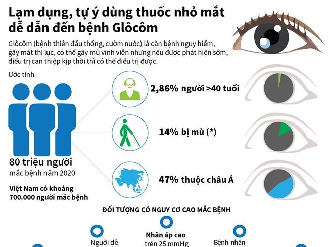 [Infographics] Lạm dụng dùng thuốc nhỏ mắt dễ dẫn đến bệnh Glôcôm