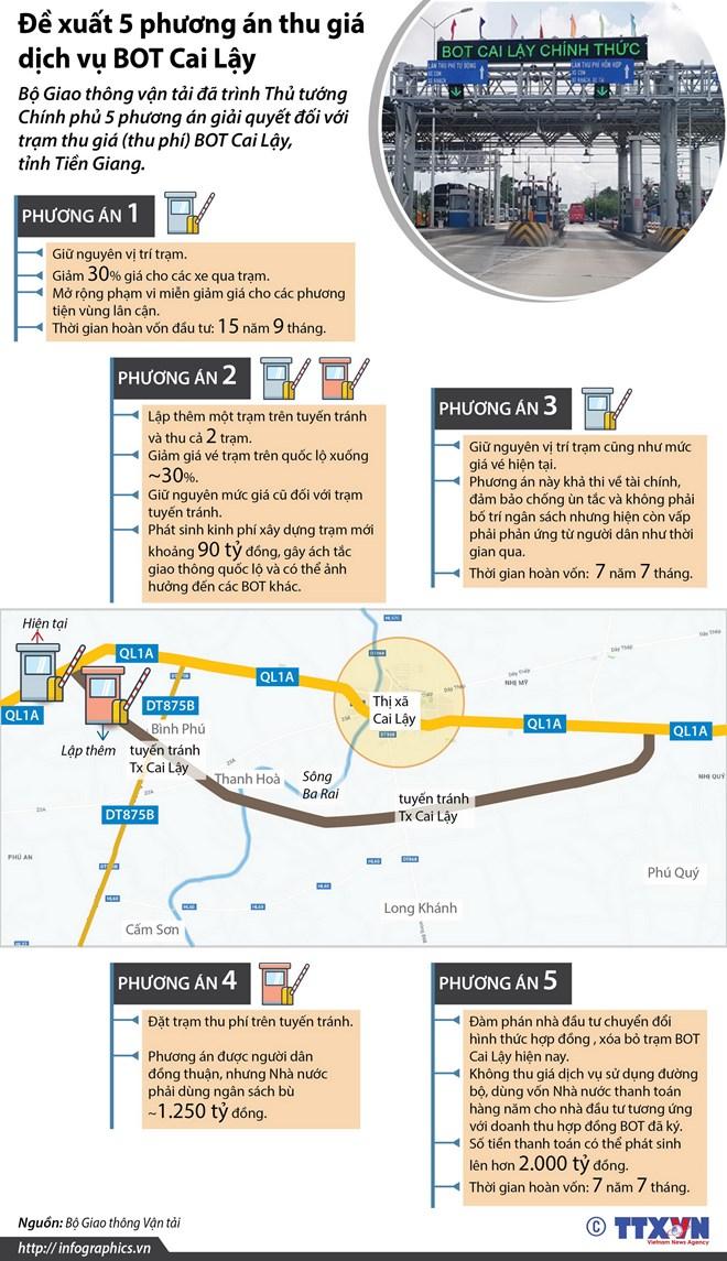 infographics de xuat 5 phuong an thu gia dich vu bot cai lay