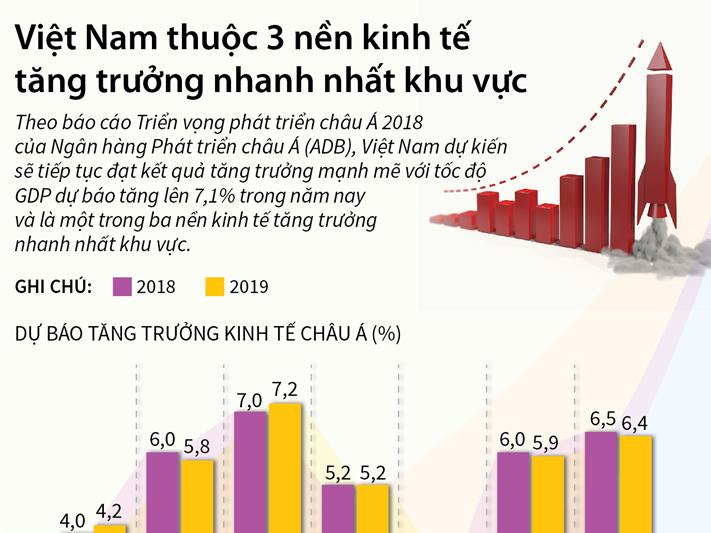 [Infographic] Việt Nam thuộc 3 nền kinh tế tăng trưởng nhanh nhất khu vực