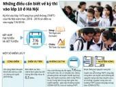 [Infographics] Những điều cần biết về kỳ thi vào lớp 10 ở Hà Nội