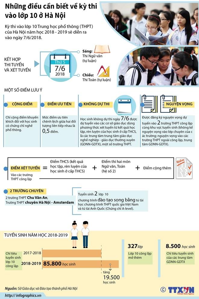 infographics nhung dieu can biet ve ky thi vao lop 10 o ha noi