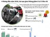 [Infographics] Tai nạn giao thông giảm trong 4 tháng đầu năm
