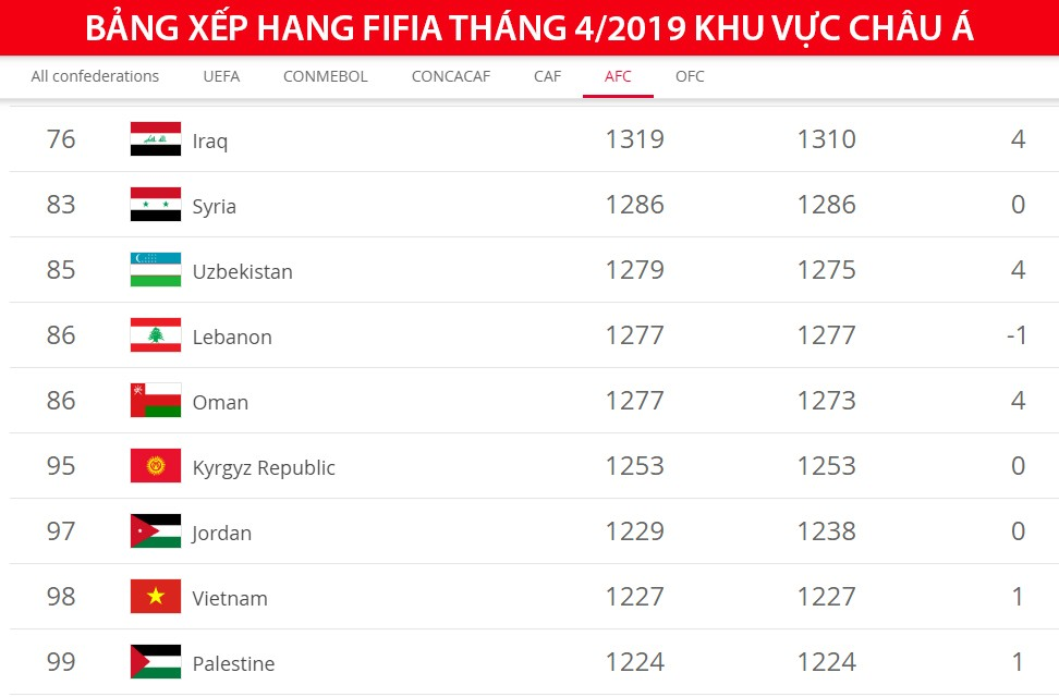 king cup 2019 anh huong den viet nam tai vong loai world cup 2022