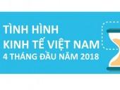 Infographic: Bức tranh kinh tế Việt Nam 4 tháng đầu năm 2018