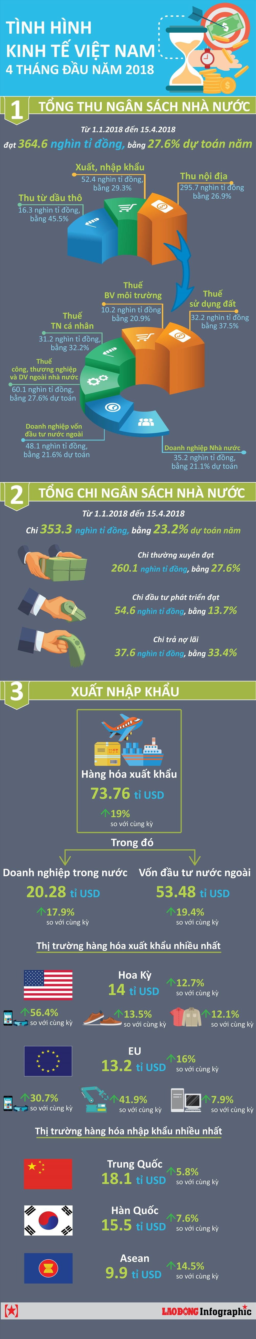 infographic buc tranh kinh te viet nam 4 thang dau nam 2018