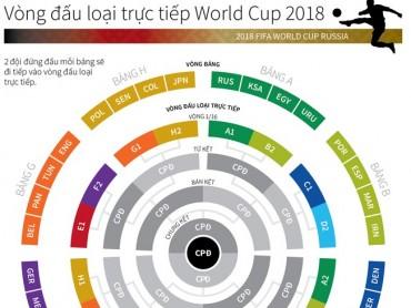 [Infographics] Lịch vòng đấu loại trực tiếp của World Cup 2018