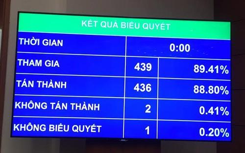 cuoi 2018 quoc hoi lay phieu tin nhiem lanh dao cap cao