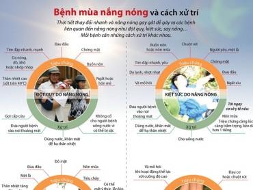 [Infographics] Tìm hiểu những bệnh thường gặp trong mùa nắng nóng