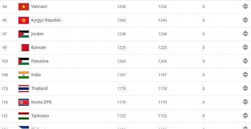 Tuyển Việt Nam giữ nguyên thứ hạng 94 trên Bảng xếp hạng FIFA tháng 6