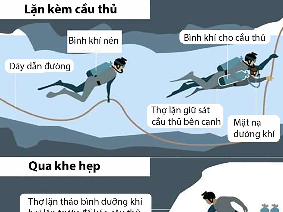 Cách thợ lặn giải cứu đội bóng Thái Lan