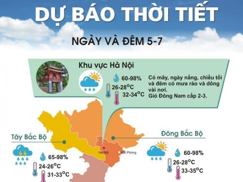 Bắc Bộ và Bắc Trung Bộ lại vào đợt nắng nóng kéo dài