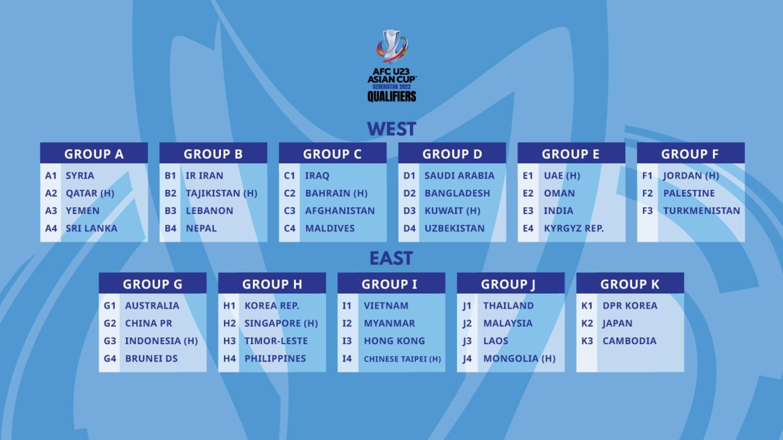 AFC U23 Asian Cup Uzbekistan 2022 - Qualifiers Draw Result