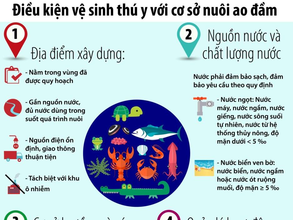 Tiêu chí cơ sở nuôi trồng thủy sản đạt chuẩn sạch
