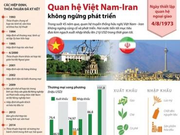 [Infographics] Quan hệ Việt Nam-Iran không ngừng phát triển