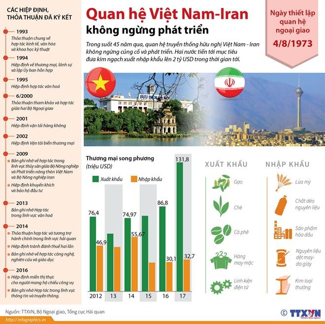 infographics quan he viet nam iran khong ngung phat trien