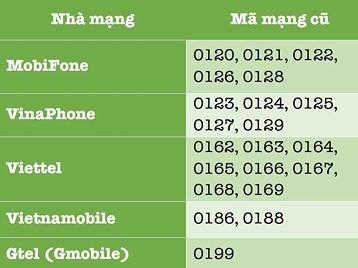 Cách chuyển đổi SIM 11 số thành 10 số