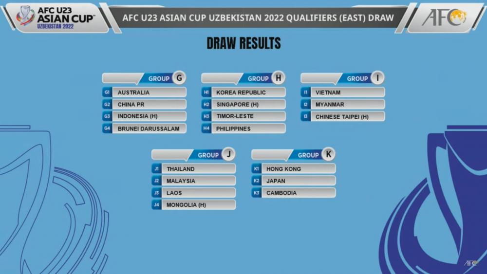 U23 Việt Nam gặp may trong lễ bốc thăm lại vòng loại U23 châu Á 2022
