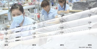Tăng lương tối thiểu vùng năm 2017: Mức trung bình 7,3%