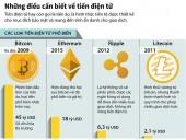 [Infographics] Những rủi ro cần biết khi sử dụng tiền điện tử