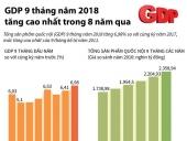 GDP 9 tháng của năm 2018 tăng cao nhất trong 8 năm qua