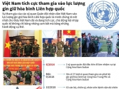 Việt Nam tích cực tham gia vào lực lượng gìn giữ hòa bình của LHQ