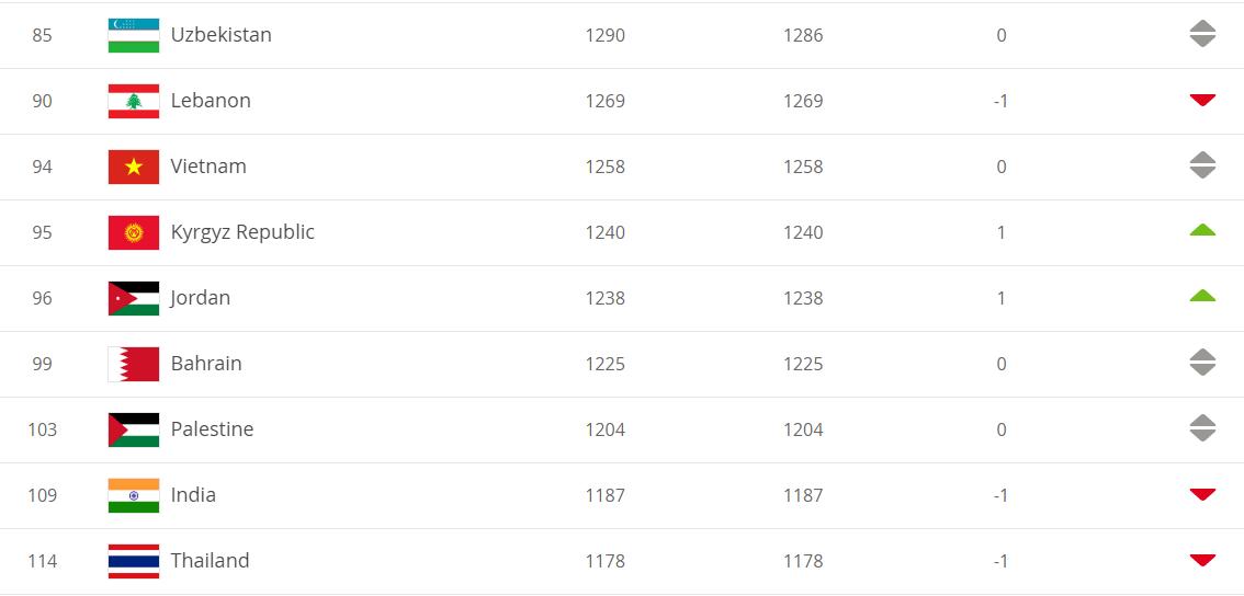 Thái Lan bất ngờ bị tụt 1 bậc trên bảng xếp hạng FIFA tháng 9