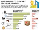 [Infographics] 10 mặt hàng chiếm 71,73% kim ngạch hàng hóa xuất khẩu
