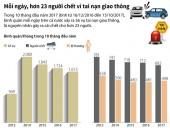 [Infographics] Hơn 23 người chết vì tai nạn giao thông mỗi ngày