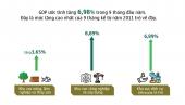 Kinh tế Việt Nam 2018 có thể tăng trưởng 7,01%