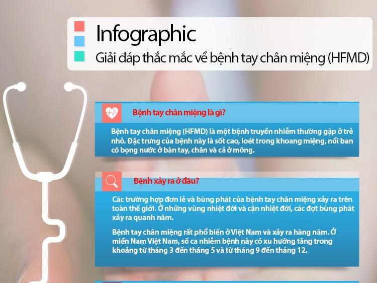 Infographic: Những điều cần biết về bệnh tay chân miệng