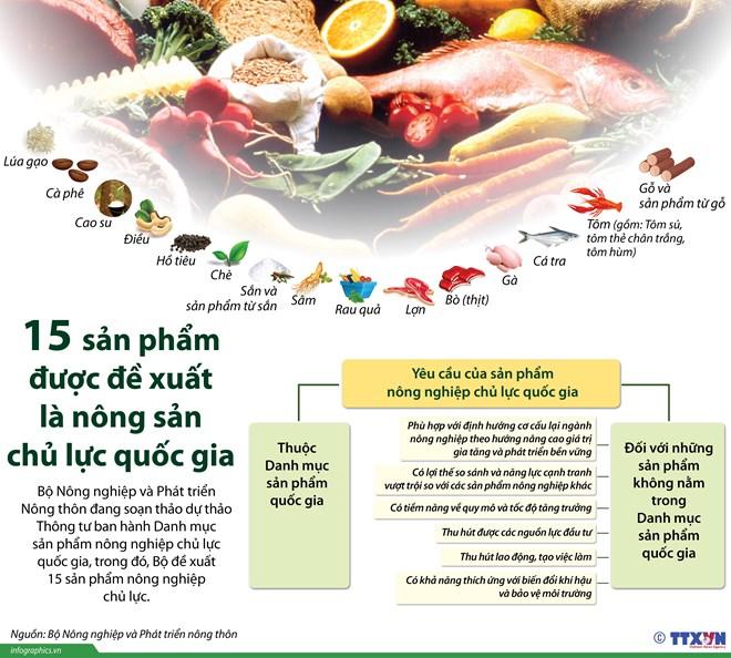 15 san pham duoc de xuat la san pham nong nghiep chu luc quoc gia