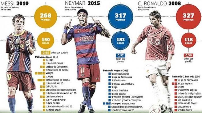Ở tuổi 23, Neymar vượt trội so với C.Ronaldo, Messi