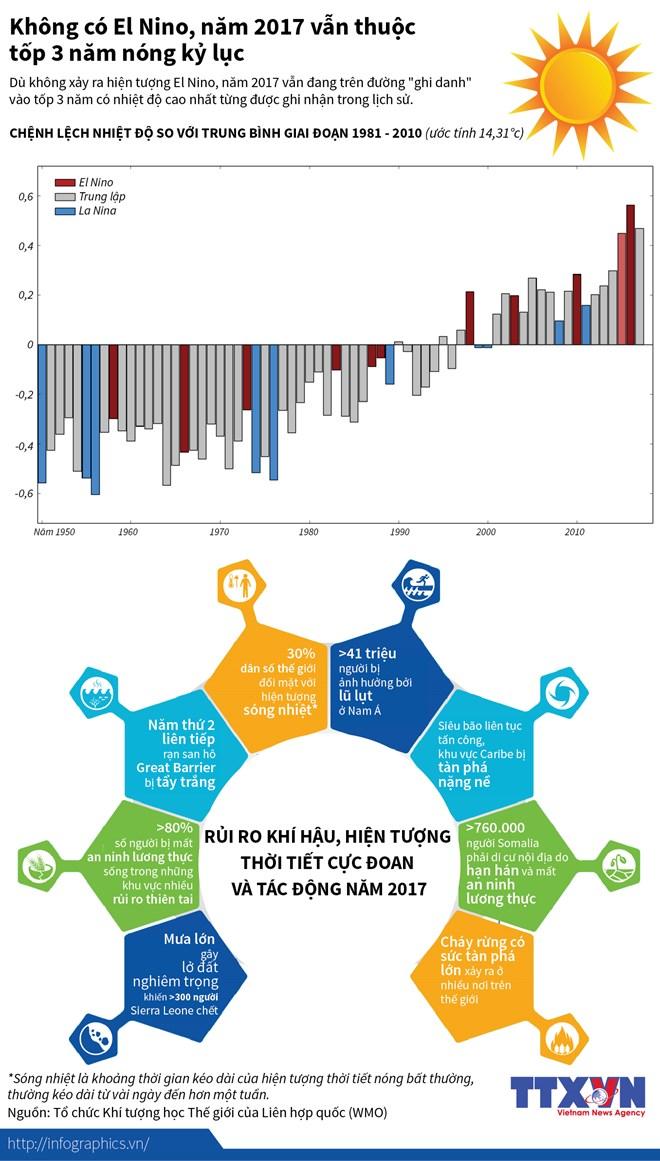 infographics nam 2017 thuoc top ba nam nang nong ky luc