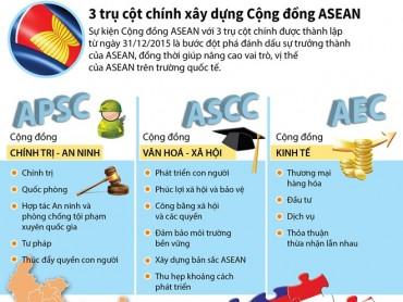 [Infographics] 3 trụ cột chính xây dựng Cộng đồng ASEAN