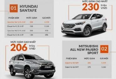 (Infographic) - Điểm mặt những mẫu xe giảm giá mạnh nhất