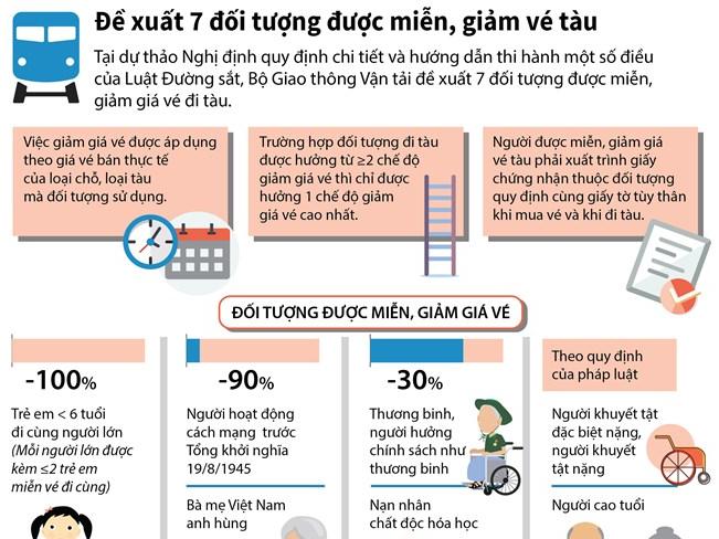 [Infographics] Đề xuất 7 đối tượng được miễn, giảm vé tàu