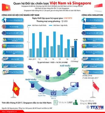 [Infographic] Quan hệ Đối tác chiến lược Việt Nam - Singapore