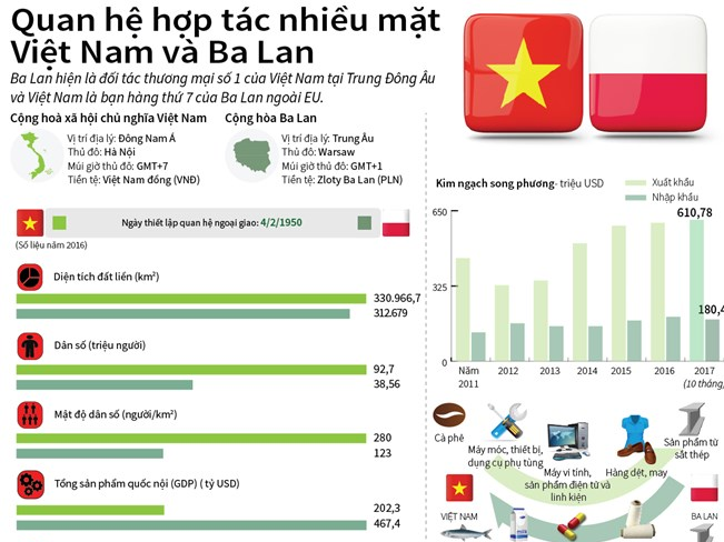 [Infographics] Quan hệ hợp tác nhiều mặt Việt Nam và Ba Lan