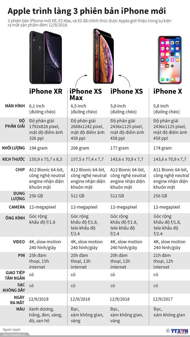 iphone xr dang la mau iphone ban chay nhat cua apple