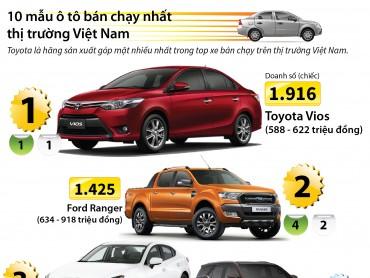 [Infographic] 10 mẫu ôtô bán chạy nhất thị trường Việt Nam