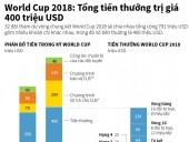 World Cup 2018: Tổng tiền thưởng trị giá 400 triệu USD