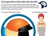 Tỷ lệ người đội mũ bảo hiểm đạt trên 90%
