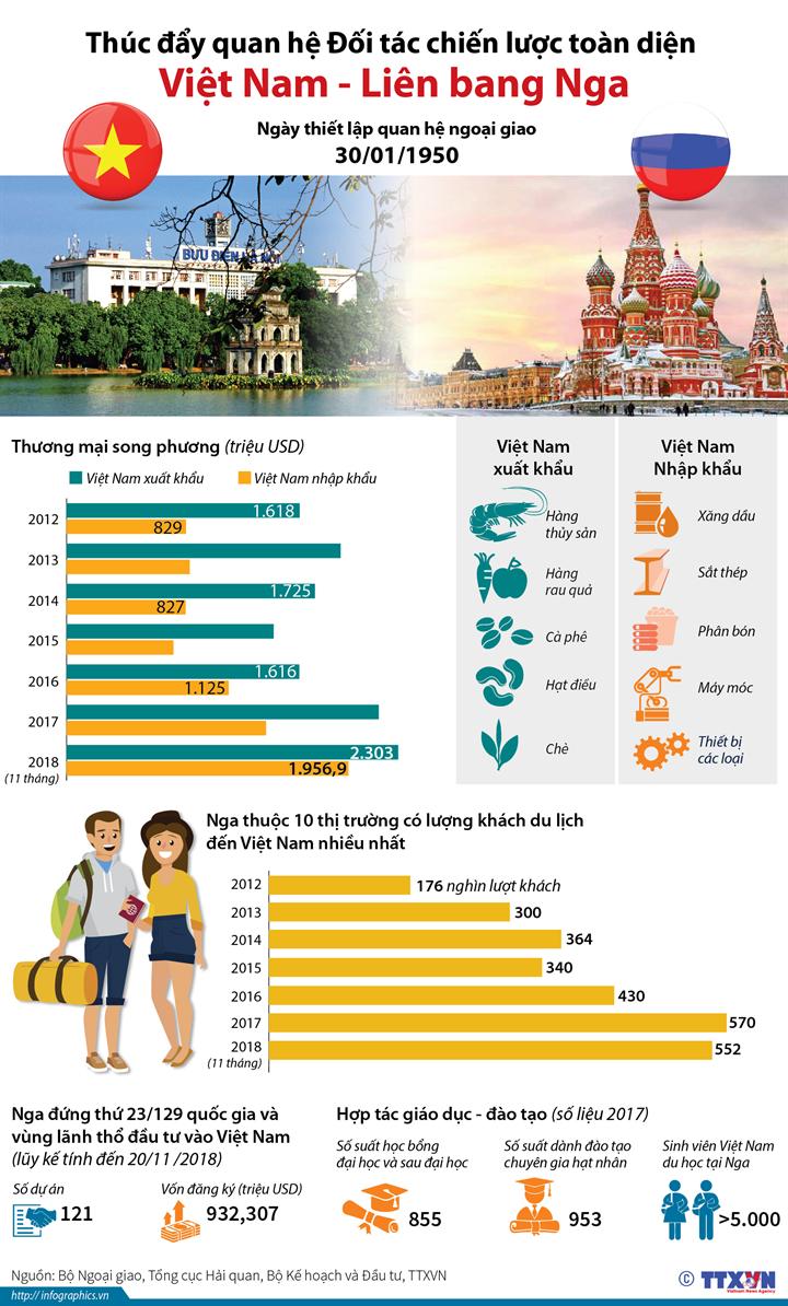 infographic thuc day quan he doi tac chien luoc toan dien viet nam lien bang nga