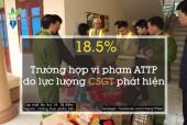18,5% trường hợp vi phạm ATTP do Cảnh sát Giao thông phát hiện