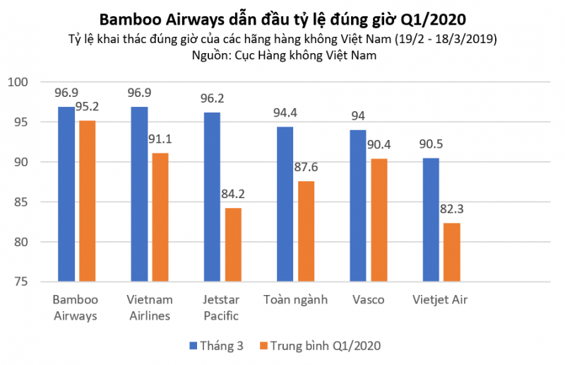 ung pho linh hoat truoc dich benh bamboo airways bay dung gio nhat toan nganh quy i2020