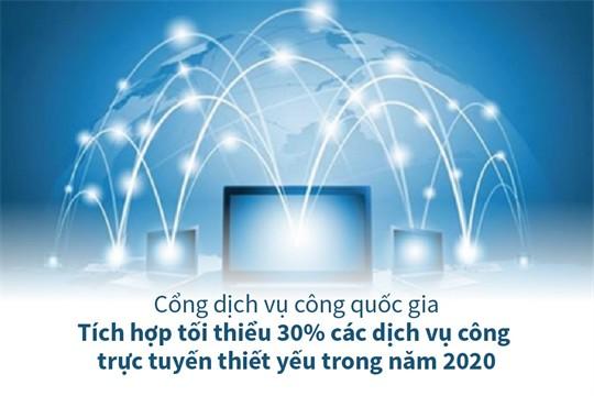 65 dịch vụ công tích hợp, cung cấp trên Cổng dịch vụ công Quốc gia năm 2020